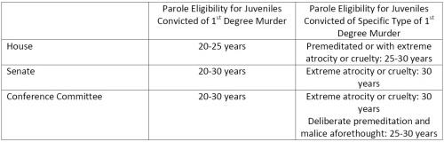 juvenile justice chart